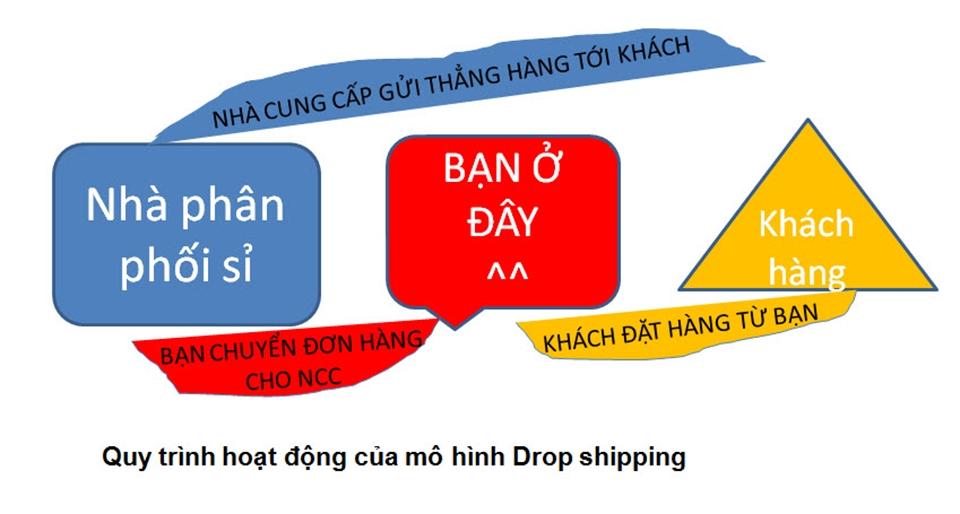 Mô hình Drop ship